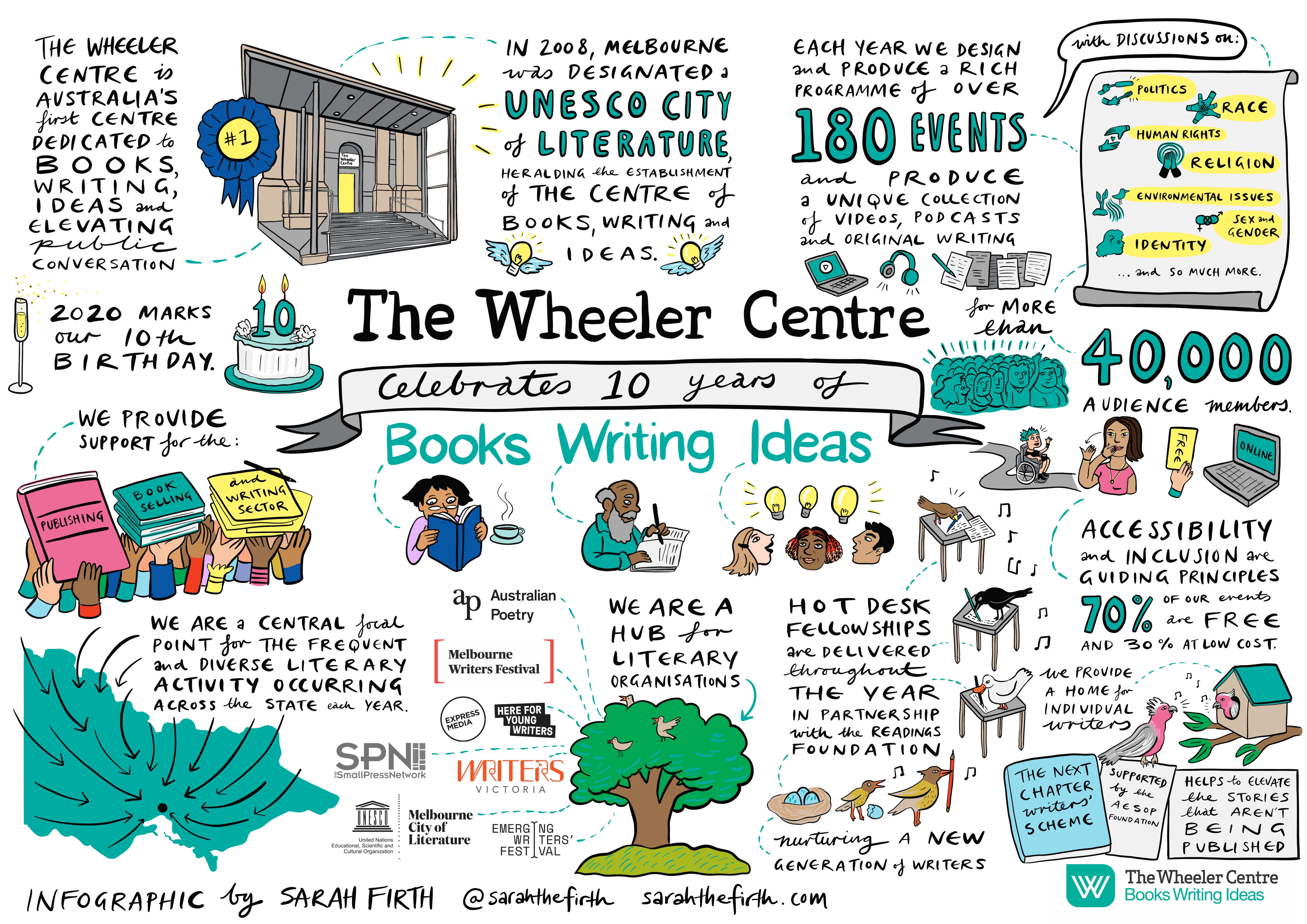 Infographic displaying information about the Wheeler Centre's first ten years