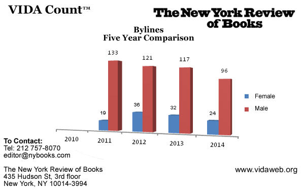 Graph: NYRB's VIDA results, past five years
