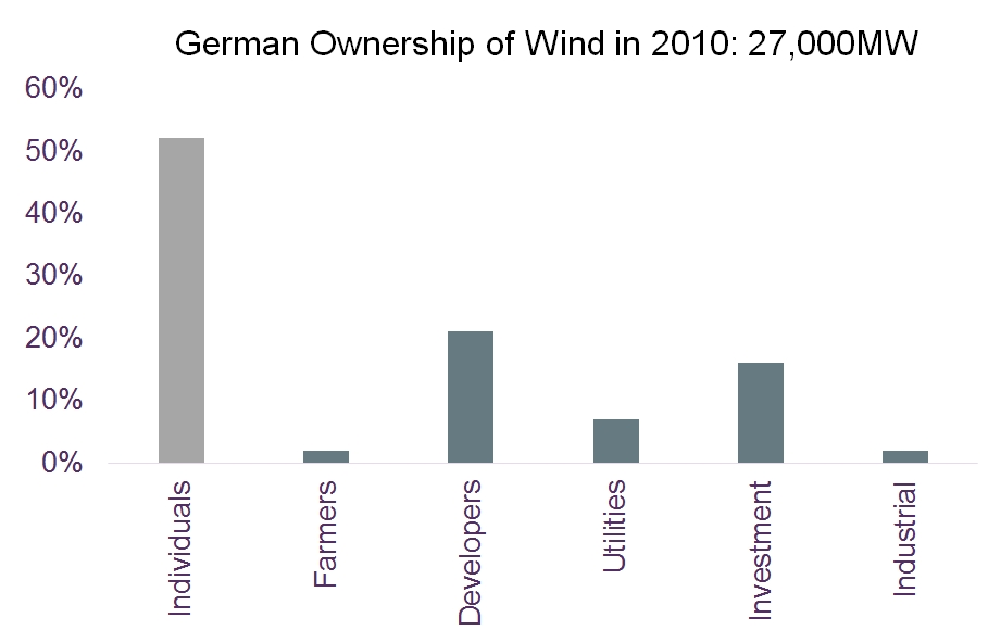 Graph: German ownership of wind farms in 2010
